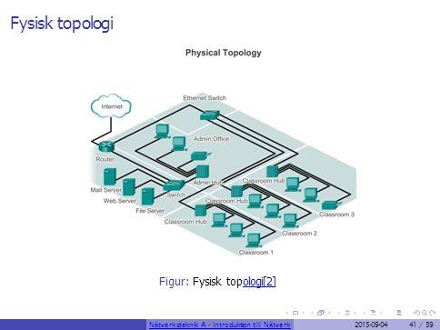 Fysisk topologi Figur: Fysisk topologi[2]